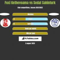Foxi Kethevoama vs Sedat Sahinturk h2h player stats