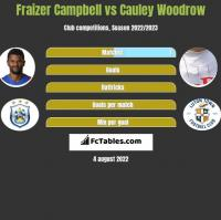 Fraizer Campbell vs Cauley Woodrow h2h player stats