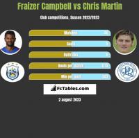 Fraizer Campbell vs Chris Martin h2h player stats