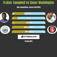 Fraizer Campbell vs Conor Washington h2h player stats