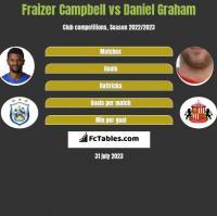Fraizer Campbell vs Daniel Graham h2h player stats