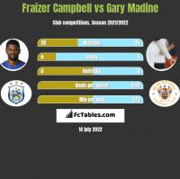 Fraizer Campbell vs Gary Madine h2h player stats