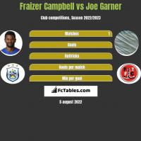 Fraizer Campbell vs Joe Garner h2h player stats