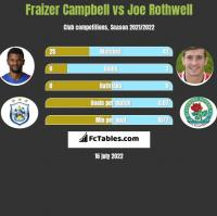 Fraizer Campbell vs Joe Rothwell h2h player stats