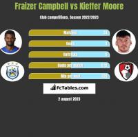 Fraizer Campbell vs Kieffer Moore h2h player stats