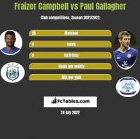 Fraizer Campbell vs Paul Gallagher h2h player stats