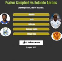 Fraizer Campbell vs Rolando Aarons h2h player stats