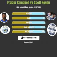 Fraizer Campbell vs Scott Hogan h2h player stats