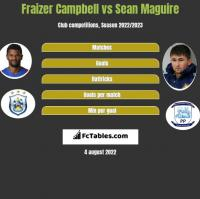 Fraizer Campbell vs Sean Maguire h2h player stats