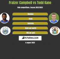 Fraizer Campbell vs Todd Kane h2h player stats