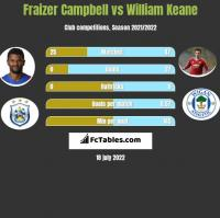 Fraizer Campbell vs William Keane h2h player stats