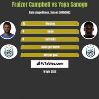 Fraizer Campbell vs Yaya Sanogo h2h player stats