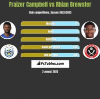 Fraizer Campbell vs Rhian Brewster h2h player stats