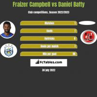 Fraizer Campbell vs Daniel Batty h2h player stats
