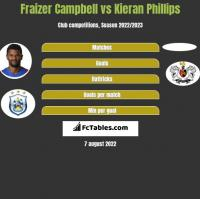Fraizer Campbell vs Kieran Phillips h2h player stats