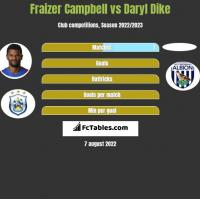 Fraizer Campbell vs Daryl Dike h2h player stats