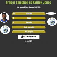 Fraizer Campbell vs Patrick Jones h2h player stats