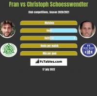 Fran vs Christoph Schoesswendter h2h player stats