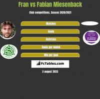 Fran vs Fabian Miesenback h2h player stats