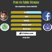 Fran vs Fabio Strauss h2h player stats