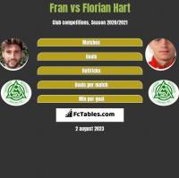 Fran vs Florian Hart h2h player stats