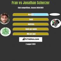 Fran vs Jonathan Scherzer h2h player stats
