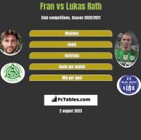Fran vs Lukas Rath h2h player stats