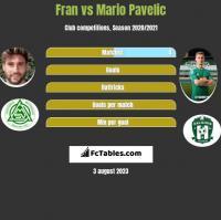 Fran vs Mario Pavelic h2h player stats