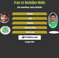 Fran vs Nedeljko Malic h2h player stats