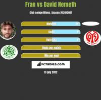 Fran vs David Nemeth h2h player stats