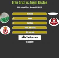 Fran Cruz vs Angel Bastos h2h player stats