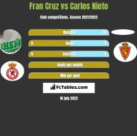 Fran Cruz vs Carlos Nieto h2h player stats