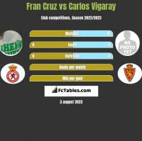 Fran Cruz vs Carlos Vigaray h2h player stats