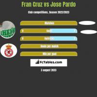 Fran Cruz vs Jose Pardo h2h player stats