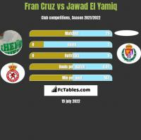 Fran Cruz vs Jawad El Yamiq h2h player stats