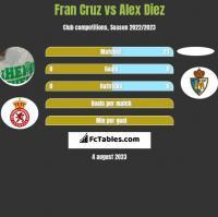 Fran Cruz vs Alex Diez h2h player stats
