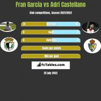 Fran Garcia vs Adri Castellano h2h player stats