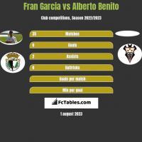 Fran Garcia vs Alberto Benito h2h player stats