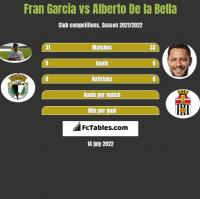 Fran Garcia vs Alberto De la Bella h2h player stats