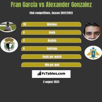 Fran Garcia vs Alexander Gonzalez h2h player stats