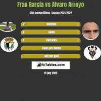 Fran Garcia vs Alvaro Arroyo h2h player stats