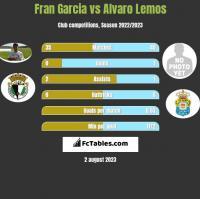 Fran Garcia vs Alvaro Lemos h2h player stats