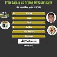 Fran Garcia vs Artiles Oliva Aythami h2h player stats