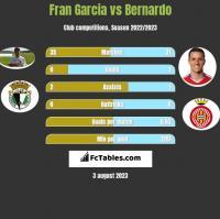 Fran Garcia vs Bernardo h2h player stats
