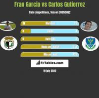 Fran Garcia vs Carlos Gutierrez h2h player stats