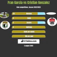 Fran Garcia vs Cristian Gonzalez h2h player stats