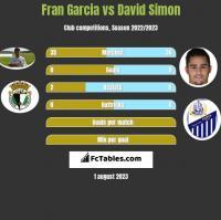 Fran Garcia vs David Simon h2h player stats