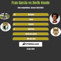 Fran Garcia vs Derik Osede h2h player stats