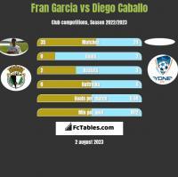 Fran Garcia vs Diego Caballo h2h player stats