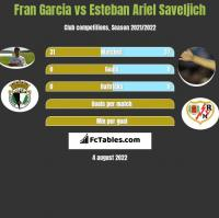 Fran Garcia vs Esteban Ariel Saveljich h2h player stats